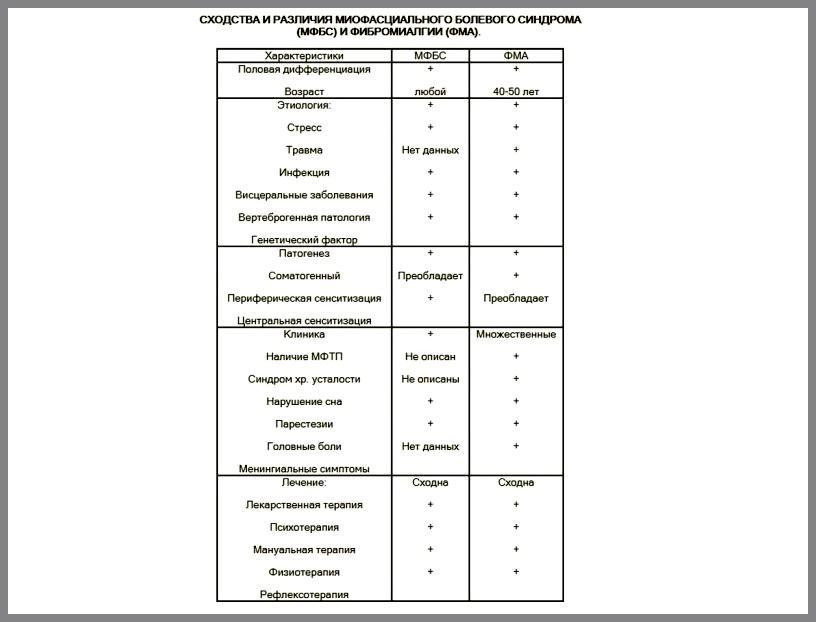 Сравнительная таблица
