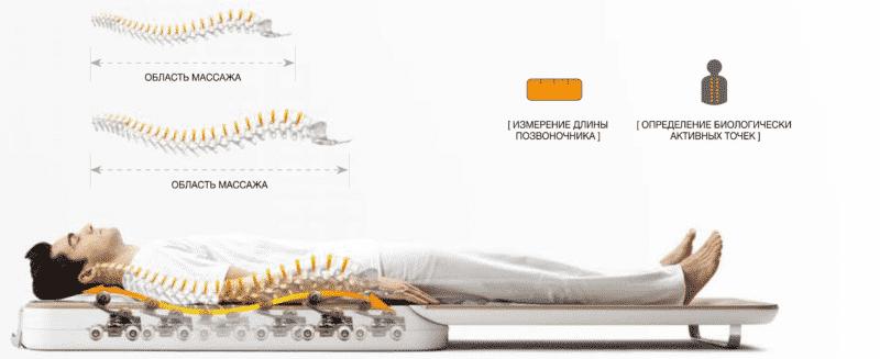 Что представляет собой массажная кровать Ceragem