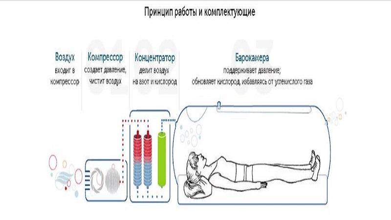 Как используют барокамеру в медицине